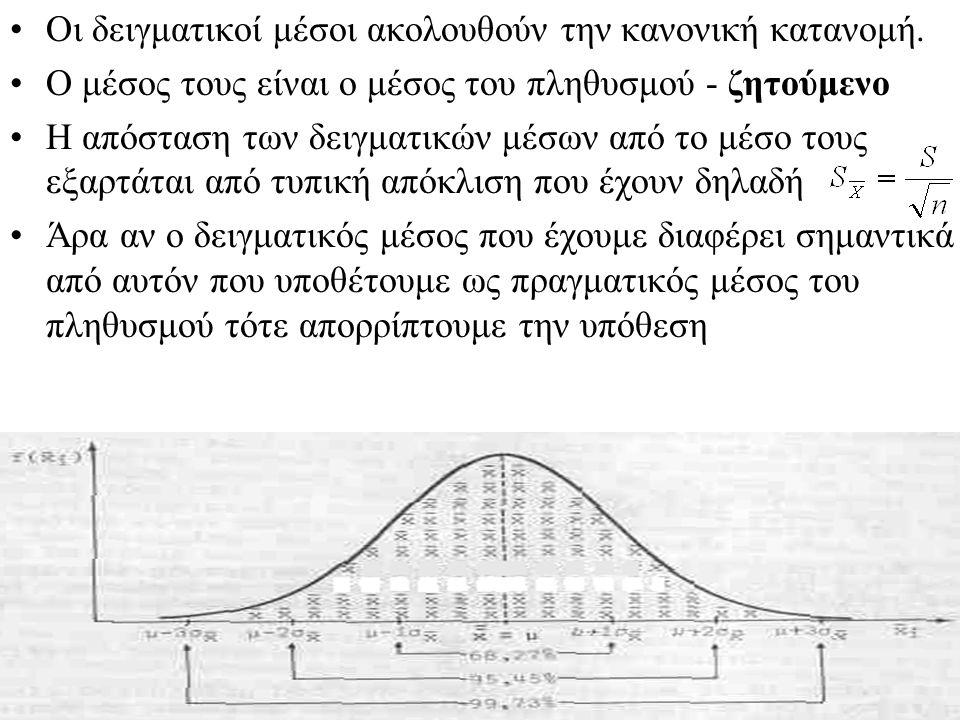 Όταν n<30, η διακύμανση είναι άγνωστη και η κατανομή κανονική χρησιμοποιούμε την t κατανομή με n-1 βαθμούς ελευθερίας.