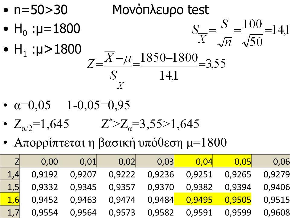ΑΣΚΗΣΗ Το όριο αντοχής ενός τύπου καλωδίου έχει μέση τιμή 1800 κιλά και τυπική απόκλιση 100 κιλά.