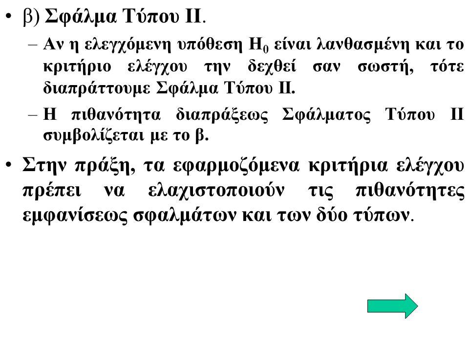 β) Σφάλμα Τύπου II.