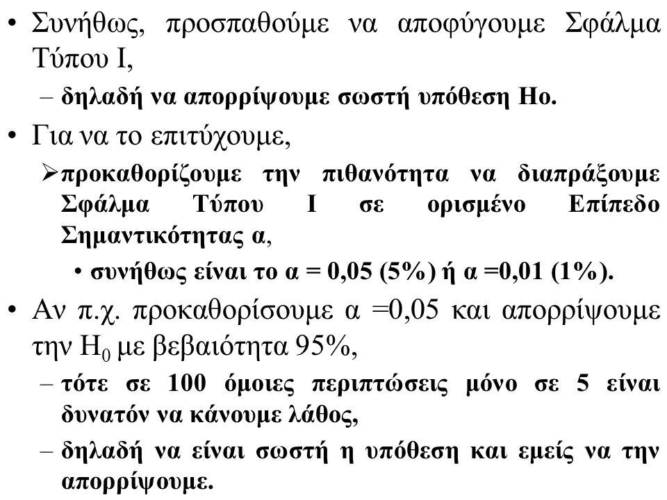 Γνωρίζουμε ότι η μεταβλητή Η διαφορά του δειγματικού μέσου από τον υποστηριζόμενο πληθυσμιακό μέσο είναι ικανή για να μας πείσει ότι τελικά ο πληθυσμιακός μέσος δεν είναι 32 α=0,05 είναι η πιθανότητα ο δειγματικός μέσος να βρεθεί στην περιοχή αυτή της τυποποιημένης κανονικής κατανομής ή αλλιώς –είναι η πιθανότητα να απορρίψουμε την βασική υπόθεση ενώ αυτή είναι σωστή