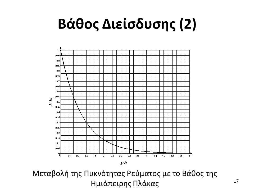 Βάθος Διείσδυσης (2) 17 Μεταβολή της Πυκνότητας Ρεύματος με το Βάθος της Ημιάπειρης Πλάκας