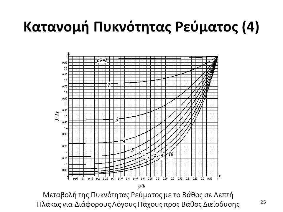 Κατανομή Πυκνότητας Ρεύματος (4) 25 Μεταβολή της Πυκνότητας Ρεύματος με το Βάθος σε Λεπτή Πλάκας για Διάφορους Λόγους Πάχους προς Βάθος Διείσδυσης