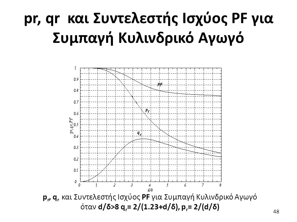 pr, qr και Συντελεστής Ισχύος PF για Συμπαγή Κυλινδρικό Αγωγό 48 p r, q r και Συντελεστής Ισχύος PF για Συμπαγή Κυλινδρικό Αγωγό όταν d/δ>8 q r = 2/(1