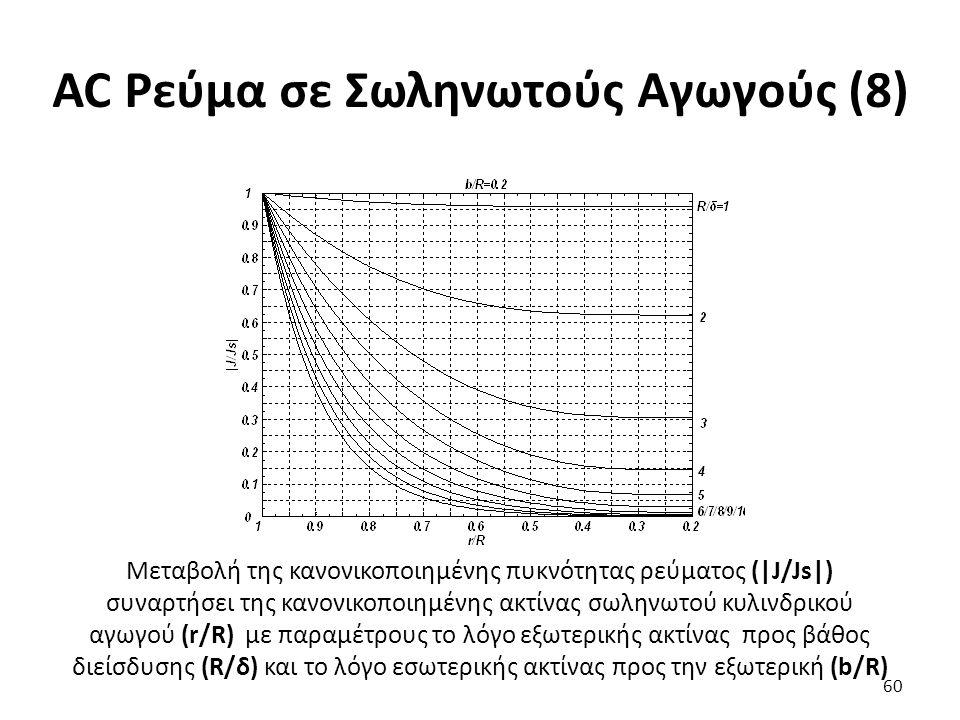 AC Ρεύμα σε Σωληνωτούς Αγωγούς (8) 60 Μεταβολή της κανονικοποιημένης πυκνότητας ρεύματος (|J/Js|) συναρτήσει της κανονικοποιημένης ακτίνας σωληνωτού κυλινδρικού αγωγού (r/R) με παραμέτρους το λόγο εξωτερικής ακτίνας προς βάθος διείσδυσης (R/δ) και το λόγο εσωτερικής ακτίνας προς την εξωτερική (b/R)