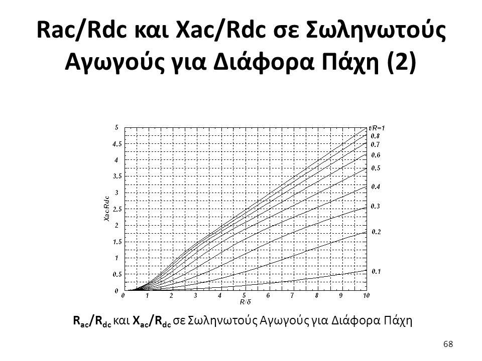 Rac/Rdc και Xac/Rdc σε Σωληνωτούς Αγωγούς για Διάφορα Πάχη (2) 68 R ac /R dc και X ac /R dc σε Σωληνωτούς Αγωγούς για Διάφορα Πάχη