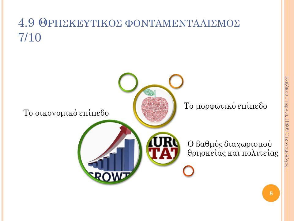 4.9 Θ ΡΗΣΚΕΥΤΙΚΟΣ ΦΟΝΤΑΜΕΝΤΑΛΙΣΜΟΣ 7/10 Το οικονομικό επίπεδο Ο βαθμός διαχωρισμού θρησκείας και πολιτείας Το μορφωτικό επίπεδο 8 Καζάκου Γεωργία, ΠΕ0