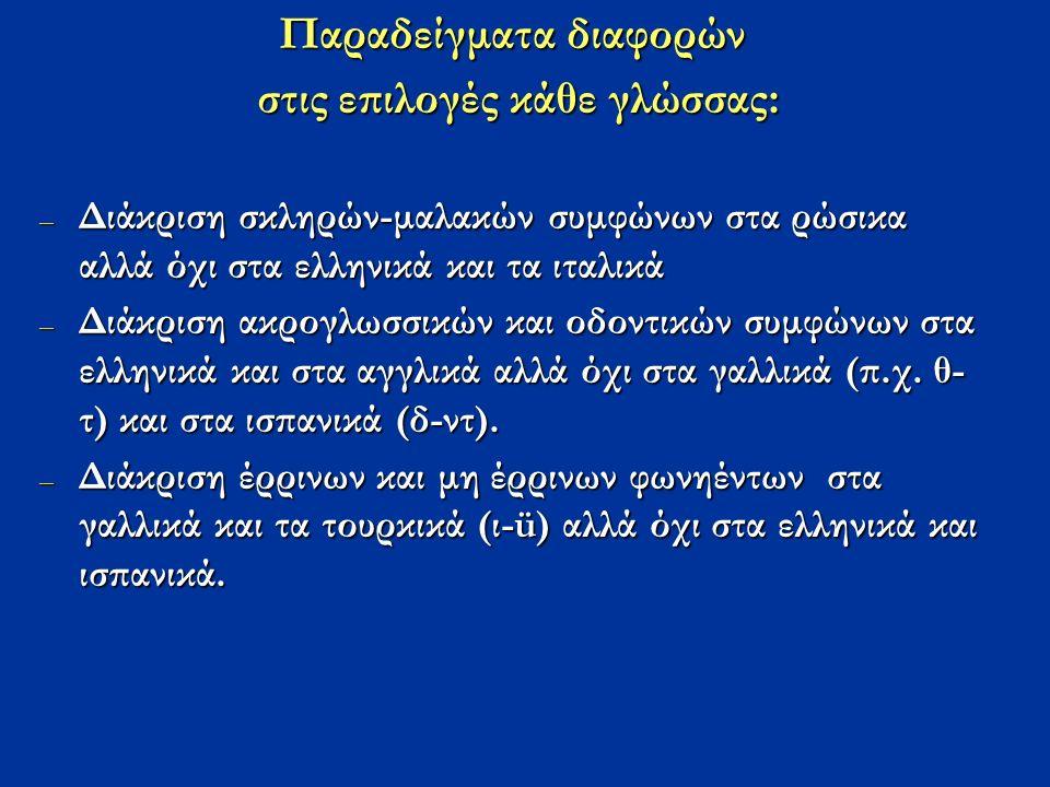 Παραδείγματα διαφορών στις επιλογές κάθε γλώσσας: στις επιλογές κάθε γλώσσας: – Διάκριση σκληρών-μαλακών συμφώνων στα ρώσικα αλλά όχι στα ελληνικά και τα ιταλικά – Διάκριση ακρογλωσσικών και οδοντικών συμφώνων στα ελληνικά και στα αγγλικά αλλά όχι στα γαλλικά (π.χ.