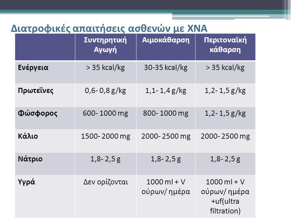 Διατροφικές απαιτήσεις ασθενών με ΧΝΑ Συντηρητική Αγωγή ΑιμοκάθαρσηΠεριτοναϊκή κάθαρση Ενέργεια> 35 kcal/kg30-35 kcal/kg> 35 kcal/kg Πρωτεΐνες0,6- 0,8 g/kg1,1- 1,4 g/kg1,2- 1,5 g/kg Φώσφορος600- 1000 mg800- 1000 mg1,2- 1,5 g/kg Κάλιο1500- 2000 mg2000- 2500 mg Νάτριο1,8- 2,5 g ΥγράΔεν ορίζονται1000 ml + V ούρων/ ημέρα +uf(ultra filtration)