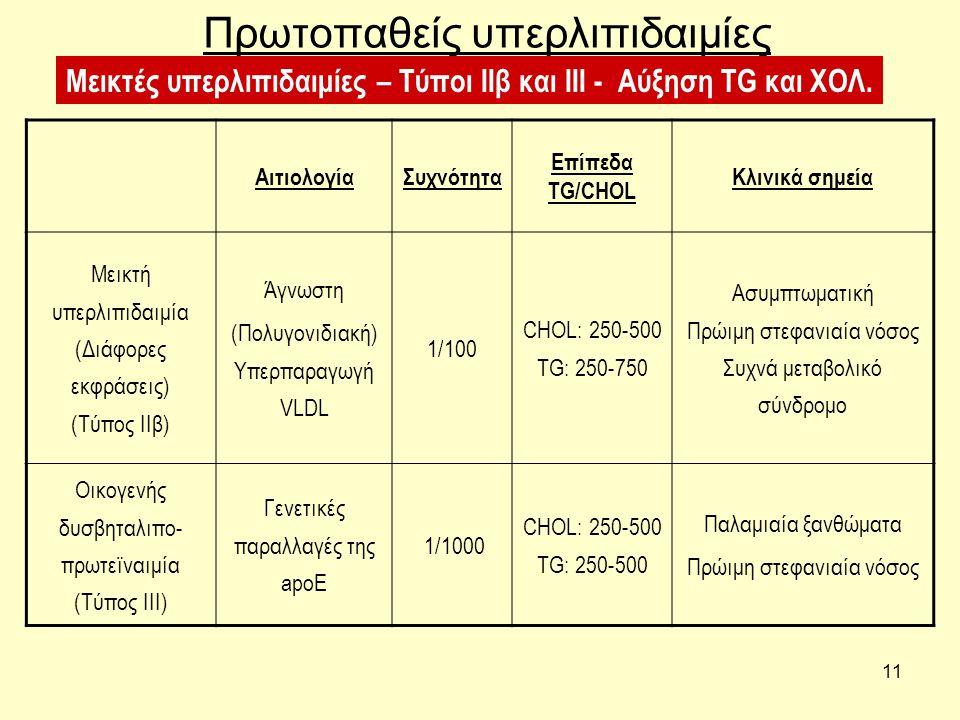 11 Πρωτοπαθείς υπερλιπιδαιμίες ΑιτιολογίαΣυχνότητα Επίπεδα TG/CHOL Κλινικά σημεία Μεικτή υπερλιπιδαιμία (Διάφορες εκφράσεις) (Τύπος ΙΙβ) Άγνωστη (Πολυ