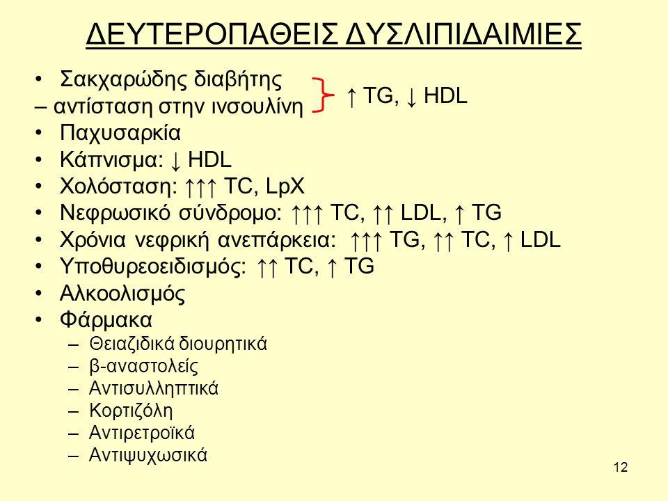 12 ΔΕΥΤΕΡΟΠΑΘΕΙΣ ΔΥΣΛΙΠΙΔΑΙΜΙΕΣ Σακχαρώδης διαβήτης – αντίσταση στην ινσουλίνη Παχυσαρκία Κάπνισμα: ↓ HDL Χολόσταση: ↑↑↑ TC, LpX Νεφρωσικό σύνδρομο: ↑