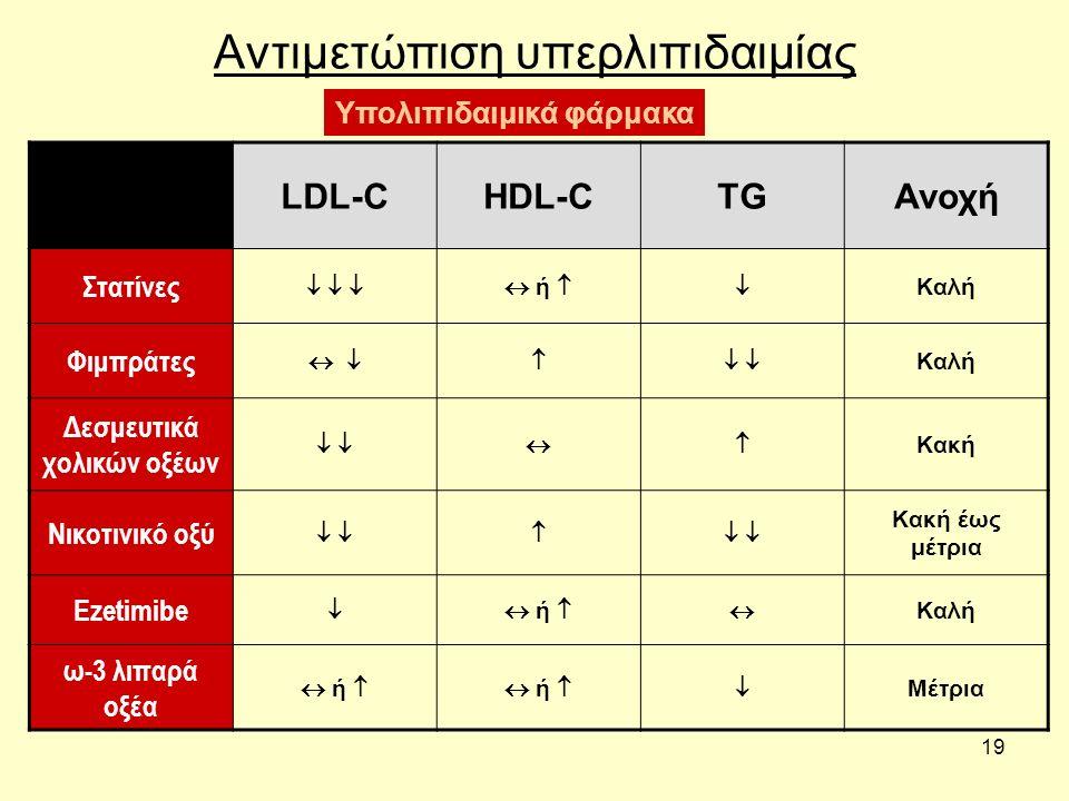 19 Αντιμετώπιση υπερλιπιδαιμίας LDL-CHDL-CTGΑνοχή Στατίνες      ή  Καλή Φιμπράτες      Καλή Δεσμευτικά χολικών οξέων    Κακή Ν