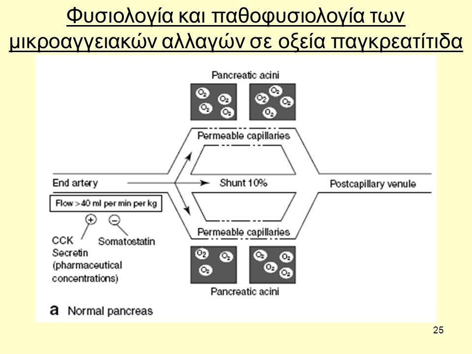 25 Φυσιολογία και παθοφυσιολογία των μικροαγγειακών αλλαγών σε οξεία παγκρεατίτιδα