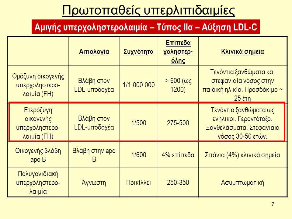 7 Πρωτοπαθείς υπερλιπιδαιμίες ΑιτιολογίαΣυχνότητα Επίπεδα χοληστερ- όλης Κλινικά σημεία Ομόζυγη οικογενής υπερχοληστερο- λαιμία (FH) Βλάβη στον LDL-υπ