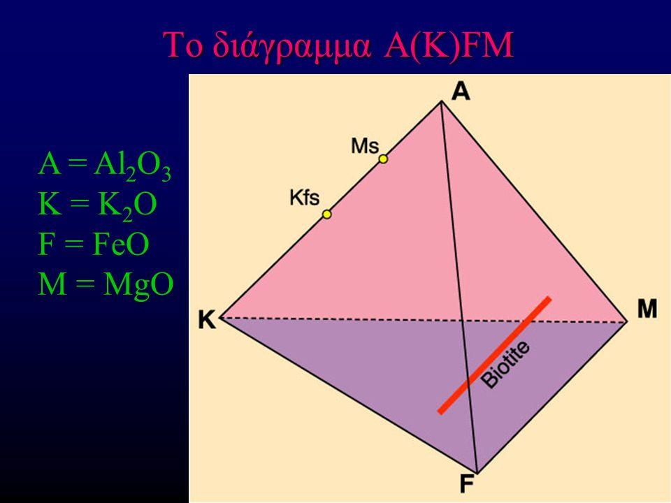 Το διάγραμμα A(K)FM A = Al 2 O 3 K = K 2 O F = FeO M = MgO