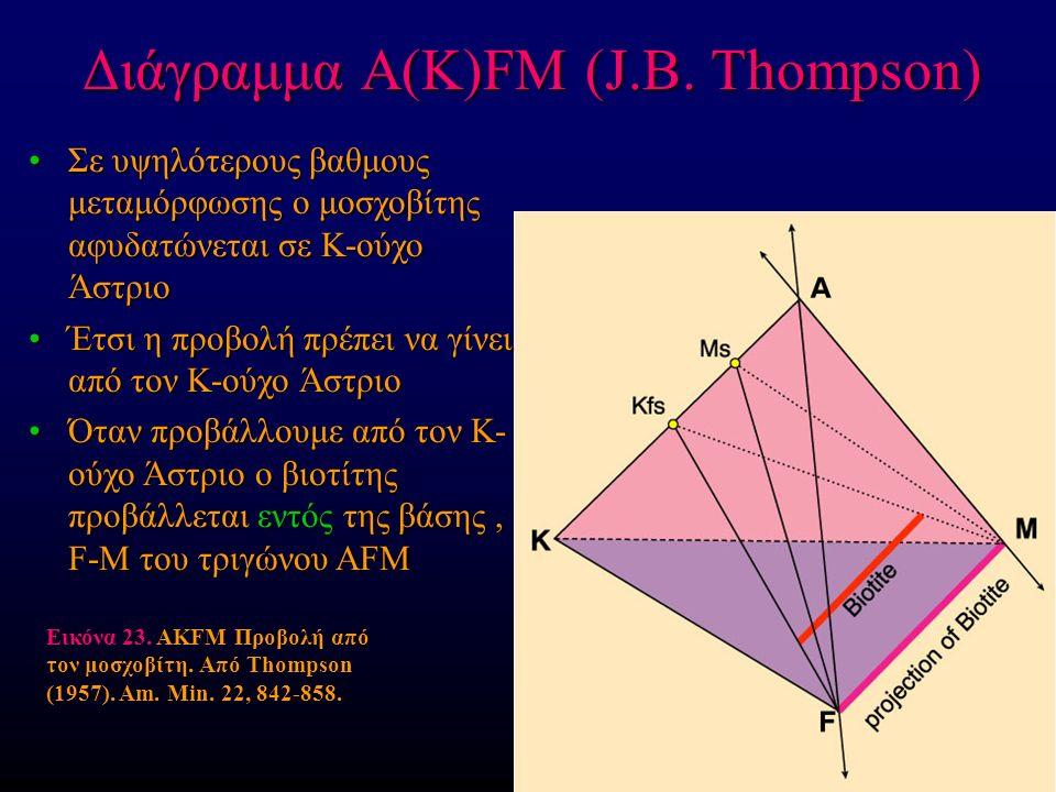 Διάγραμμα A(K)FM (J.B.