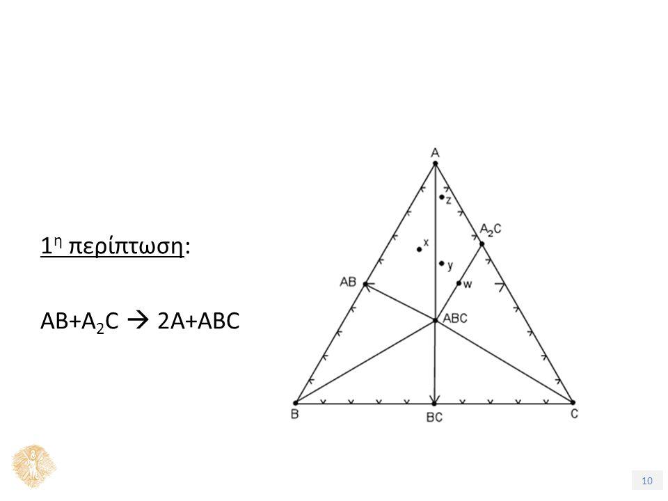 10 1 η περίπτωση: ΑΒ+Α 2 C  2A+ABC