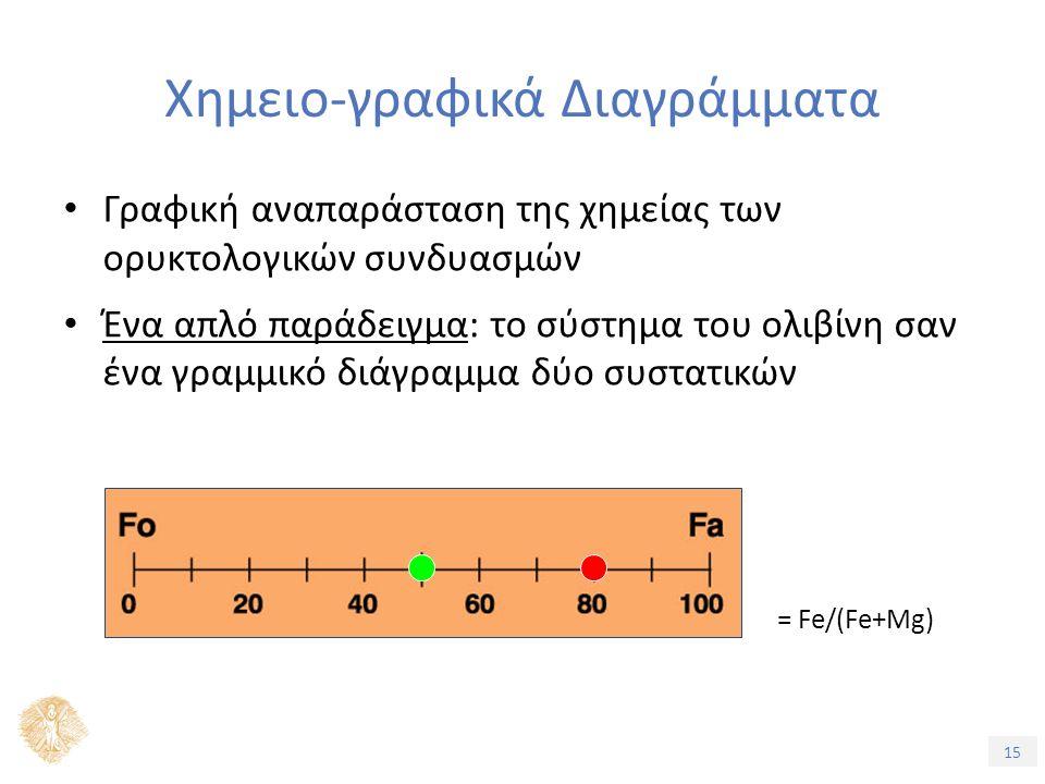 15 Χημειο-γραφικά Διαγράμματα Γραφική αναπαράσταση της χημείας των ορυκτολογικών συνδυασμών Ένα απλό παράδειγμα: το σύστημα του ολιβίνη σαν ένα γραμμικό διάγραμμα δύο συστατικών = Fe/(Fe+Mg)