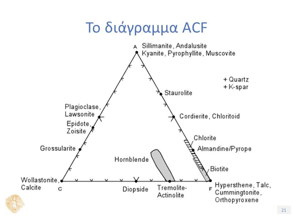 21 Το διάγραμμα ACF