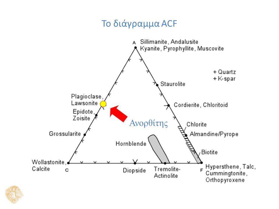 Ανορθίτης Το διάγραμμα ACF