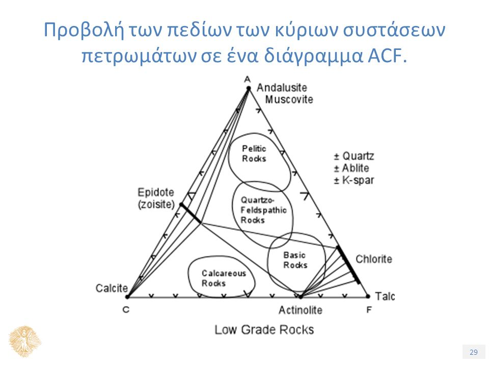 29 Προβολή των πεδίων των κύριων συστάσεων πετρωμάτων σε ένα διάγραμμα ACF.