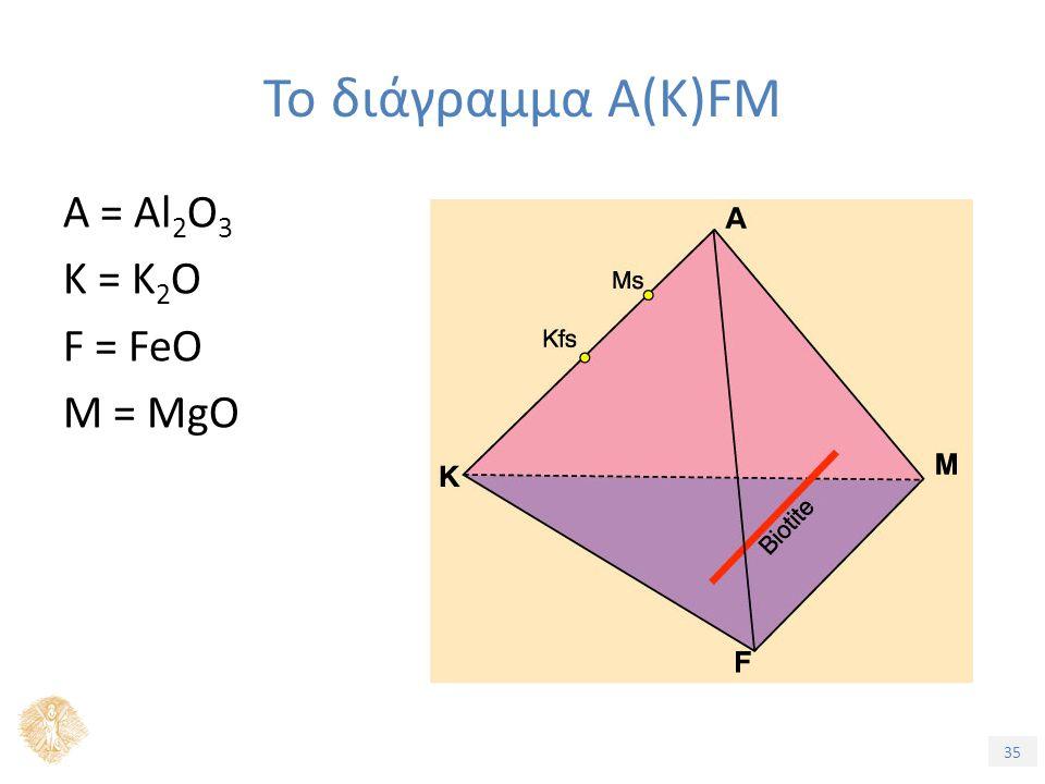 35 A = Al 2 O 3 K = K 2 O F = FeO M = MgO Το διάγραμμα A(K)FM