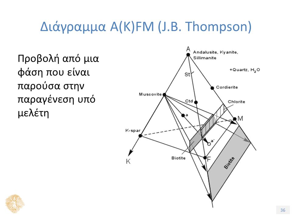 36 Προβολή από μια φάση που είναι παρούσα στην παραγένεση υπό μελέτη Διάγραμμα A(K)FM (J.B. Thompson)