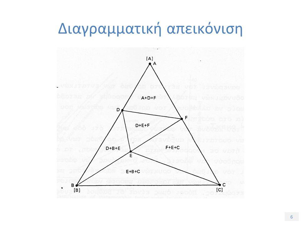 6 Διαγραμματική απεικόνιση