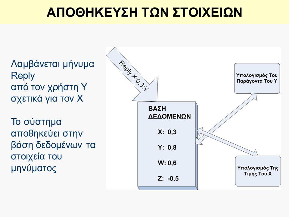 ΑΠΟΘΗΚΕΥΣΗ ΑΠΟΘΗΚΕΥΣΗ ΤΩΝ ΣΤΟΙΧΕΙΩΝ Λαμβάνεται μήνυμα Reply από τον χρήστη Y σχετικά για τον X Το σύστημα αποθηκεύει στην βάση δεδομένων τα στοιχεία τ
