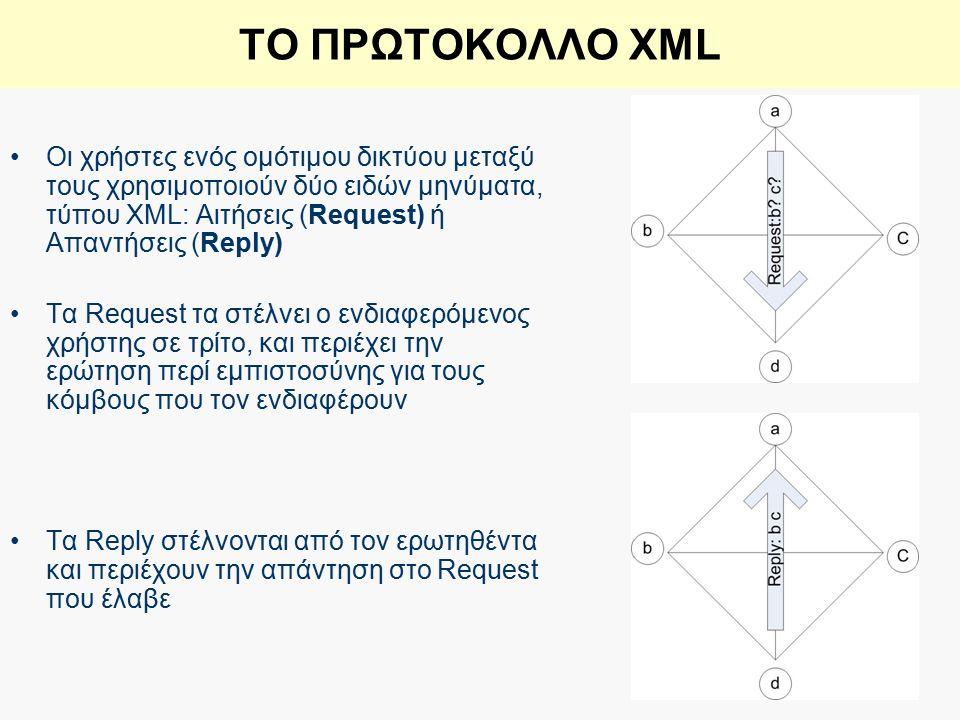 ΤΟ ΠΡΩΤΟΚΟΛΛΟ XML Οι χρήστες ενός ομότιμου δικτύου μεταξύ τους χρησιμοποιούν δύο ειδών μηνύματα, τύπου XML: Αιτήσεις (Request) ή Απαντήσεις (Reply) Τα