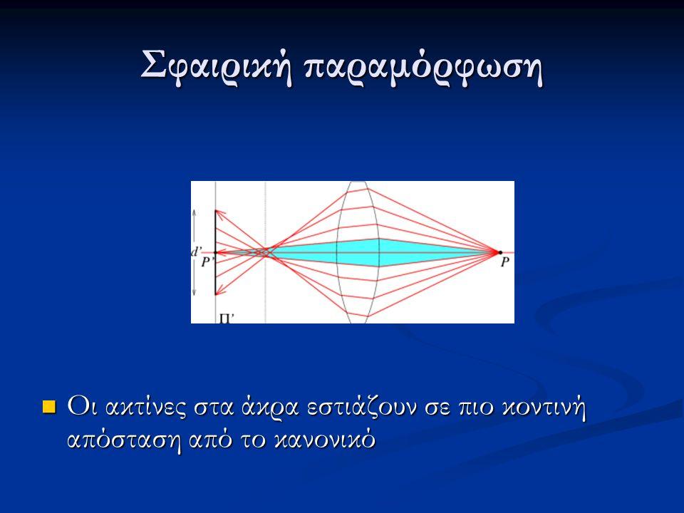 Σφαιρική παραμόρφωση Οι ακτίνες στα άκρα εστιάζουν σε πιο κοντινή απόσταση από το κανονικό Οι ακτίνες στα άκρα εστιάζουν σε πιο κοντινή απόσταση από το κανονικό
