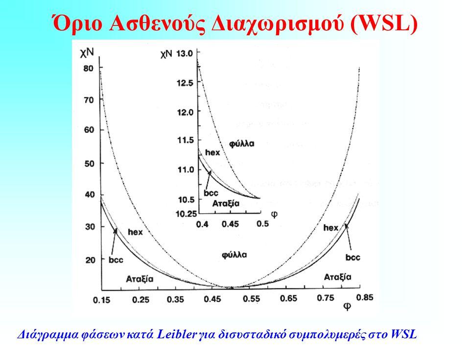 Όριο Ασθενούς Διαχωρισμού (WSL) Διάγραμμα φάσεων κατά Leibler για δισυσταδικό συμπολυμερές στο WSL