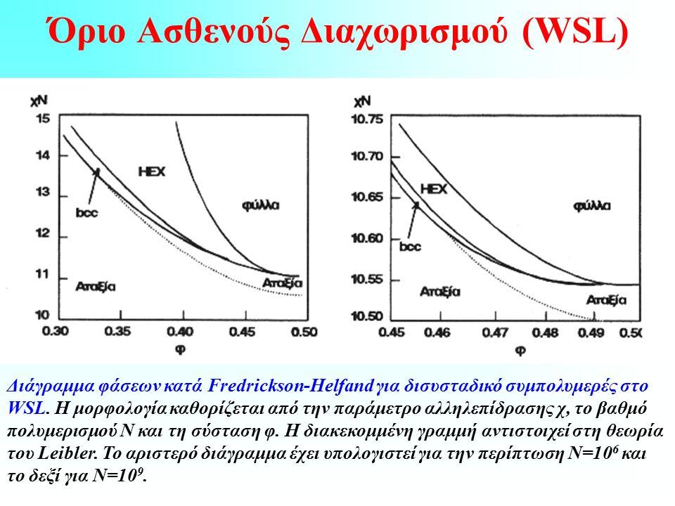Όριο Ασθενούς Διαχωρισμού (WSL) Διάγραμμα φάσεων κατά Fredrickson-Helfand για δισυσταδικό συμπολυμερές στο WSL.