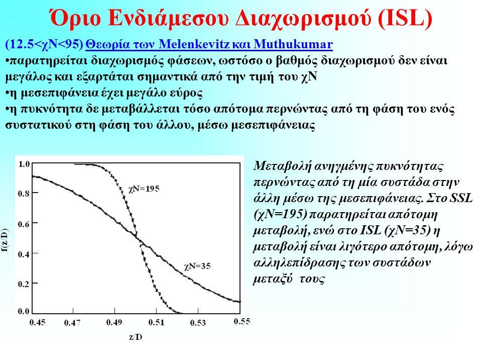 Όριο Ενδιάμεσου Διαχωρισμού (ΙSL) (12.5<χΝ<95) Θεωρία των Melenkevitz και Muthukumar παρατηρείται διαχωρισμός φάσεων, ωστόσο ο βαθμός διαχωρισμού δεν είναι μεγάλος και εξαρτάται σημαντικά από την τιμή του χΝ η μεσεπιφάνεια έχει μεγάλο εύρος η πυκνότητα δε μεταβάλλεται τόσο απότομα περνώντας από τη φάση του ενός συστατικού στη φάση του άλλου, μέσω μεσεπιφάνειας Μεταβολή ανηγμένης πυκνότητας περνώντας από τη μία συστάδα στην άλλη μέσω της μεσεπιφάνειας.
