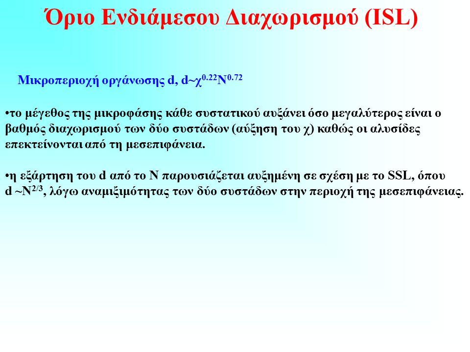 Όριο Ενδιάμεσου Διαχωρισμού (ΙSL) Μικροπεριοχή οργάνωσης d, d~χ 0.22 Ν 0.72 το μέγεθος της μικροφάσης κάθε συστατικού αυξάνει όσο μεγαλύτερος είναι ο βαθμός διαχωρισμού των δύο συστάδων (αύξηση του χ) καθώς οι αλυσίδες επεκτείνονται από τη μεσεπιφάνεια.