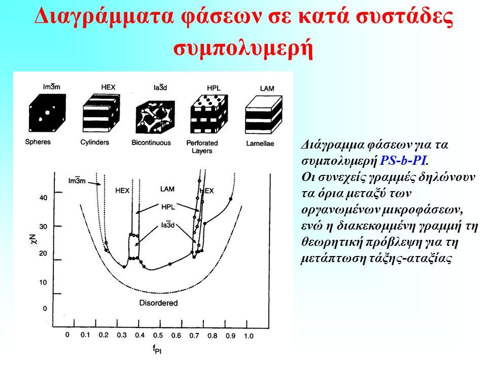 Διαγράμματα φάσεων σε κατά συστάδες συμπολυμερή Διάγραμμα φάσεων για τα συμπολυμερή PS-b-PI.