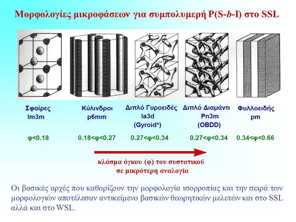 Μορφολογίες μικροφάσεων για συμπολυμερή P(S-b-I) στο SSL Σφαίρες Im3m Κύλινδροι p6mm Διπλό Γυροειδές Ia3d (Gyroid*) Διπλό Διαμάντι Pn3m (OBDD) Φυλλοειδής pm κλάσμα όγκου (φ) του συστατικού σε μικρότερη αναλογία φ<0.180.18<φ<0.270.27<φ<0.34 0.34<φ<0.66 Οι βασικές αρχές που καθορίζουν την μορφολογία ισορροπίας και την σειρά των μορφολογιών αποτέλεσαν αντικείμενο βασικών θεωρητικών μελετών και στο SSL αλλά και στο WSL.