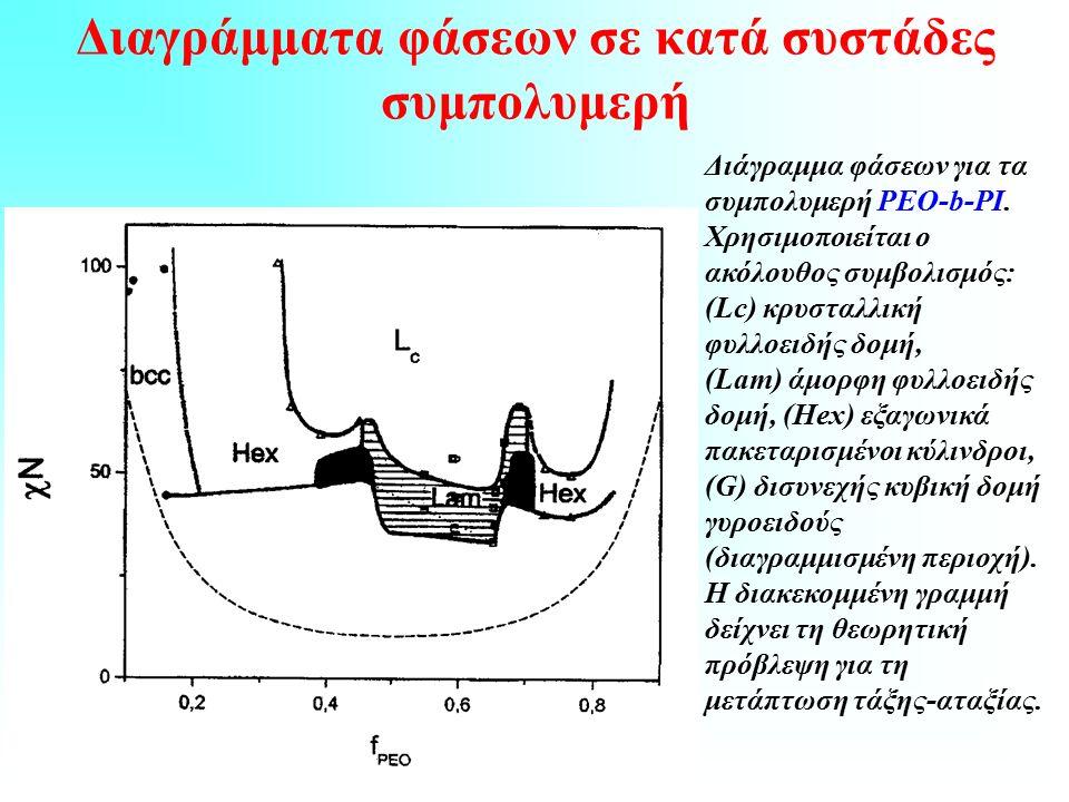 Διαγράμματα φάσεων σε κατά συστάδες συμπολυμερή Διάγραμμα φάσεων για τα συμπολυμερή PΕΟ-b-PI.