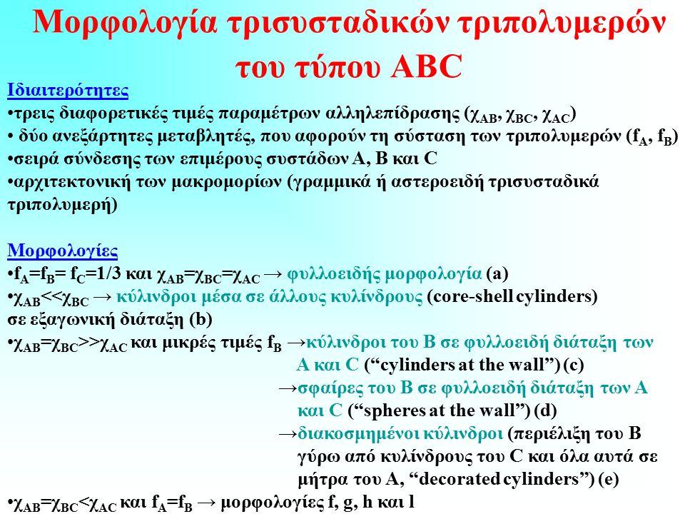 Μορφολογία τρισυσταδικών τριπολυμερών του τύπου ABC Ιδιαιτερότητες τρεις διαφορετικές τιμές παραμέτρων αλληλεπίδρασης (χ AB, χ BC, χ AC ) δύο ανεξάρτητες μεταβλητές, που αφορούν τη σύσταση των τριπολυμερών (f A, f B ) σειρά σύνδεσης των επιμέρους συστάδων A, B και C αρχιτεκτονική των μακρομορίων (γραμμικά ή αστεροειδή τρισυσταδικά τριπολυμερή) Μορφολογίες f A =f B = f C =1/3 και χ AB =χ BC =χ AC → φυλλοειδής μορφολογία (a) χ AB <<χ BC → κύλινδροι μέσα σε άλλους κυλίνδρους (core-shell cylinders) σε εξαγωνική διάταξη (b) χ AB =χ BC >>χ AC και μικρές τιμές f B →κύλινδροι του Β σε φυλλοειδή διάταξη των Α και C ( cylinders at the wall ) (c) →σφαίρες του Β σε φυλλοειδή διάταξη των Α και C ( spheres at the wall ) (d) →διακοσμημένοι κύλινδροι (περιέλιξη του Β γύρω από κυλίνδρους του C και όλα αυτά σε μήτρα του Α, decorated cylinders ) (e) χ AB =χ BC <χ AC και f A =f B → μορφολογίες f, g, h και l
