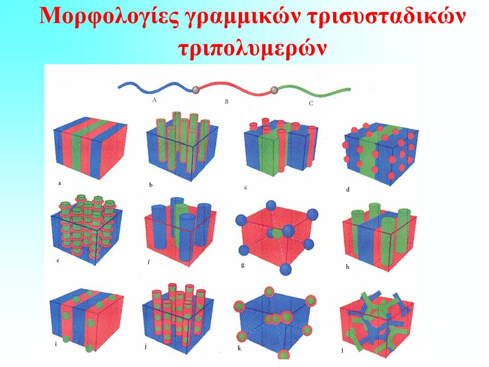 Μορφολογίες γραμμικών τρισυσταδικών τριπολυμερών