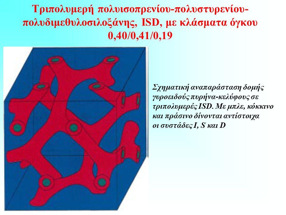 Τριπολυμερή πολυισοπρενίου-πολυστυρενίου- πολυδιμεθυλοσιλοξάνης, ISD, με κλάσματα όγκου 0,40/0,41/0,19 Σχηματική αναπαράσταση δομής γυροειδούς πυρήνα-κελύφους σε τριπολυμερές ISD.