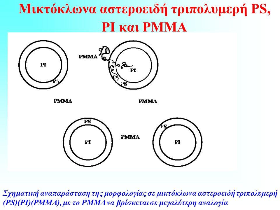 Μικτόκλωνα αστεροειδή τριπολυμερή PS, PI και PMMA Σχηματική αναπαράσταση της μορφολογίας σε μικτόκλωνα αστεροειδή τριπολυμερή (PS)(ΡΙ)(ΡΜΜΑ), με το ΡΜΜΑ να βρίσκεται σε μεγαλύτερη αναλογία