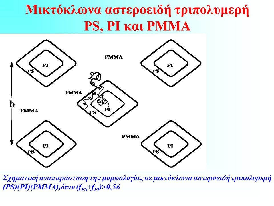 Μικτόκλωνα αστεροειδή τριπολυμερή PS, PI και PMMA Σχηματική αναπαράσταση της μορφολογίας σε μικτόκλωνα αστεροειδή τριπολυμερή (PS)(ΡΙ)(ΡΜΜΑ),όταν (f PS +f PI )>0,56