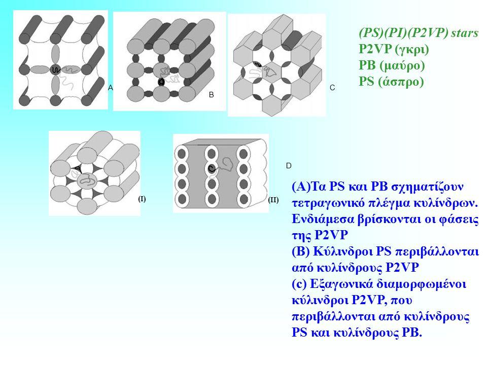 D (Ι) (ΙΙ) B CA (PS)(PI)(P2VP) stars Ρ2VΡ (γκρι) ΡB (μαύρο) PS (άσπρο) (A)Τα PS και PB σχηματίζουν τετραγωνικό πλέγμα κυλίνδρων.