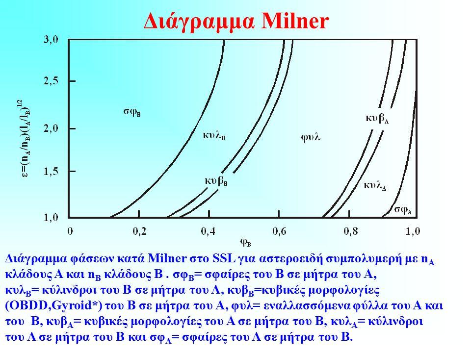 Διάγραμμα Milner Διάγραμμα φάσεων κατά Milner στο SSL για αστεροειδή συμπολυμερή με n A κλάδους Α και n B κλάδους Β.