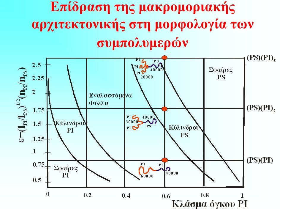 Επίδραση της μακρομοριακής αρχιτεκτονικής στη μορφολογία των συμπολυμερών
