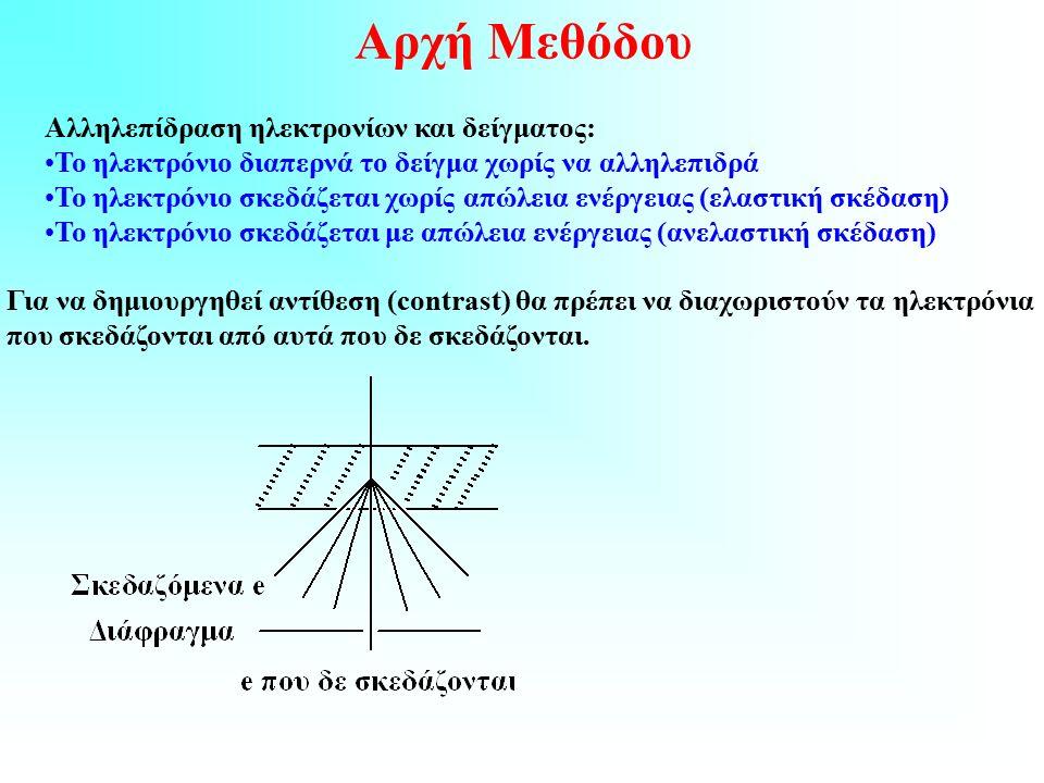 Αρχή Μεθόδου Αλληλεπίδραση ηλεκτρονίων και δείγματος: Το ηλεκτρόνιο διαπερνά το δείγμα χωρίς να αλληλεπιδρά Το ηλεκτρόνιο σκεδάζεται χωρίς απώλεια ενέργειας (ελαστική σκέδαση) Το ηλεκτρόνιο σκεδάζεται με απώλεια ενέργειας (ανελαστική σκέδαση) Για να δημιουργηθεί αντίθεση (contrast) θα πρέπει να διαχωριστούν τα ηλεκτρόνια που σκεδάζονται από αυτά που δε σκεδάζονται.