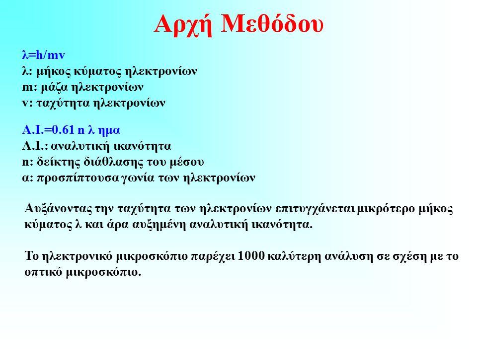Αρχή Μεθόδου λ=h/mv λ: μήκος κύματος ηλεκτρονίων m: μάζα ηλεκτρονίων v: ταχύτητα ηλεκτρονίων Α.Ι.=0.61 n λ ημα Α.Ι.: αναλυτική ικανότητα n: δείκτης διάθλασης του μέσου α: προσπίπτουσα γωνία των ηλεκτρονίων Αυξάνοντας την ταχύτητα των ηλεκτρονίων επιτυγχάνεται μικρότερο μήκος κύματος λ και άρα αυξημένη αναλυτική ικανότητα.