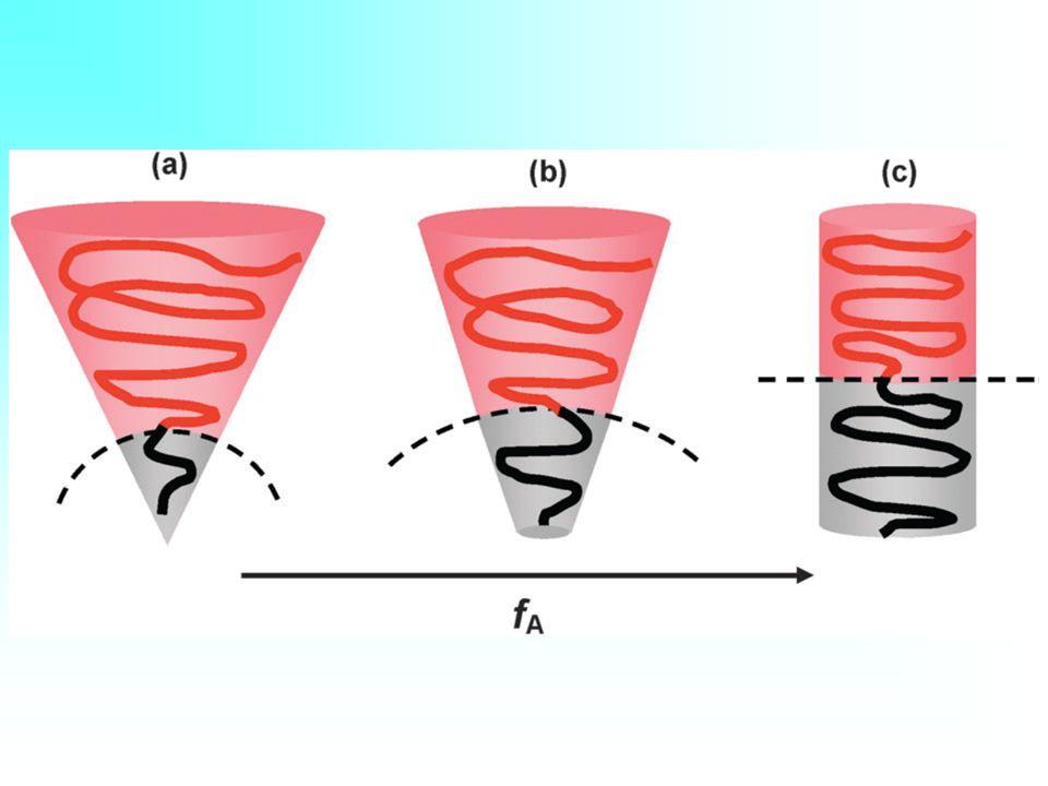 όριο ασθενούς διαχωρισμού (Weak Segregation Limit, WSL) χΝ>10 d=μήκος της περιοδικής δομής, d~N 1/2 όριο ισχυρού διαχωρισμού (Strong Segregation Limit, SSL) χΝ>>10 d~N 2/3 περιοχή ενδιάμεσου διαχωρισμού (Intermediate Segregation Regime, ISR)