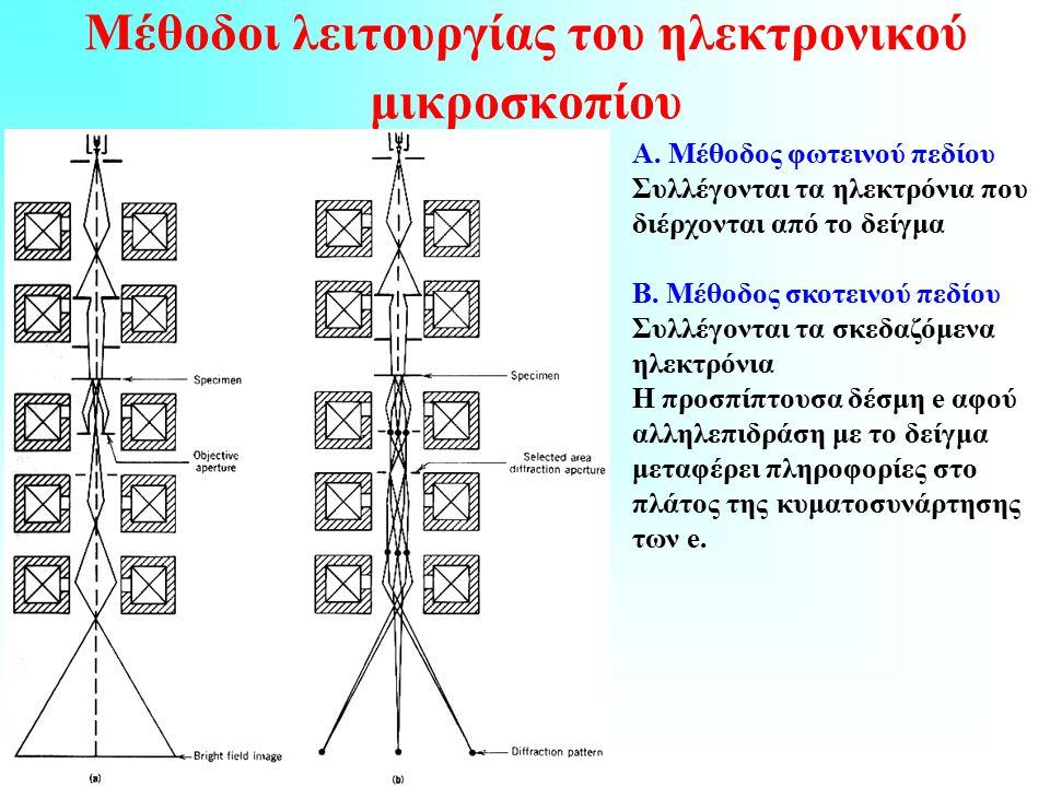 Μέθοδοι λειτουργίας του ηλεκτρονικού μικροσκοπίου Α.