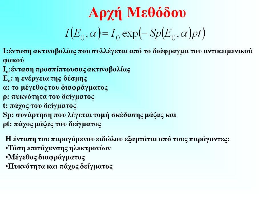 Αρχή Μεθόδου Ι:ένταση ακτινοβολίας που συλλέγεται από το διάφραγμα του αντικειμενικού φακού Ι ο : ένταση προσπίπτουσας ακτινοβολίας Ε ο : η ενέργεια της δέσμης α: το μέγεθος του διαφράγματος ρ: πυκνότητα του δείγματος t: πάχος του δείγματος Sp: συνάρτηση που λέγεται τομή σκέδασης μάζας και ρt: πάχος μάζας του δείγματος Η ένταση του παραγόμενου ειδώλου εξαρτάται από τους παράγοντες: Τάση επιτάχυνσης ηλεκτρονίων Μέγεθος διαφράγματος Πυκνότητα και πάχος δείγματος
